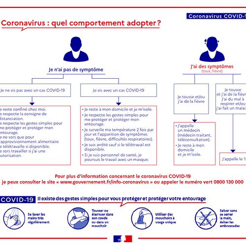 Coronavirus - Codiv-19 : gestes à adopter