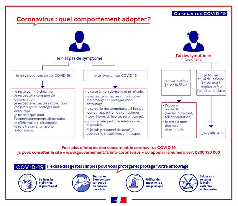 Coronavirus - Codiv-19 : gestes à adopter 0